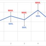 Excelでエラーバー(誤差範囲)付き折れ線グラフを作成する方法(ピークを最大値と最小