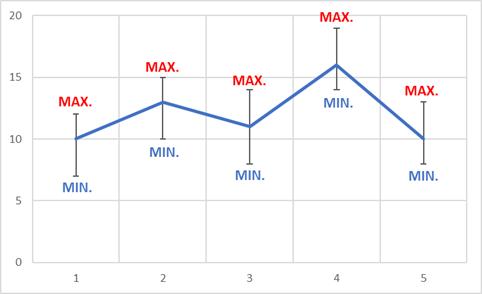 MIN./MAX./AVE.