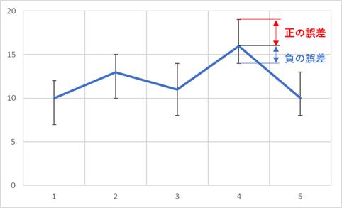 ピークが最大値と最小値となるグラフ